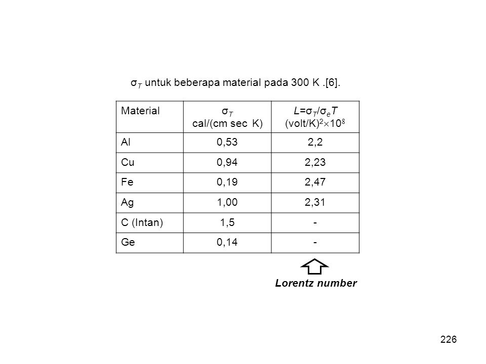 σT untuk beberapa material pada 300 K .[6].